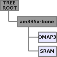 BeagleBone Black Device Tree